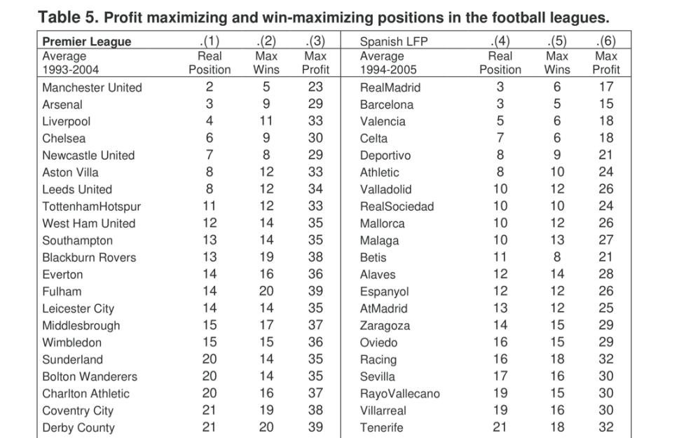 Profit Maximizing Football Clubs